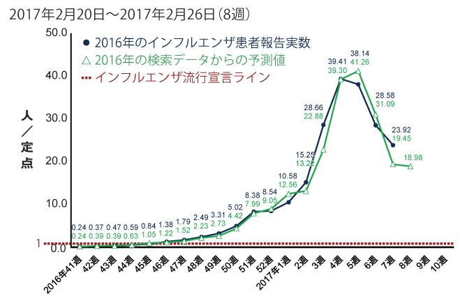 2017年2月20日から2月26日までの間のインフルエンザ患者報告数