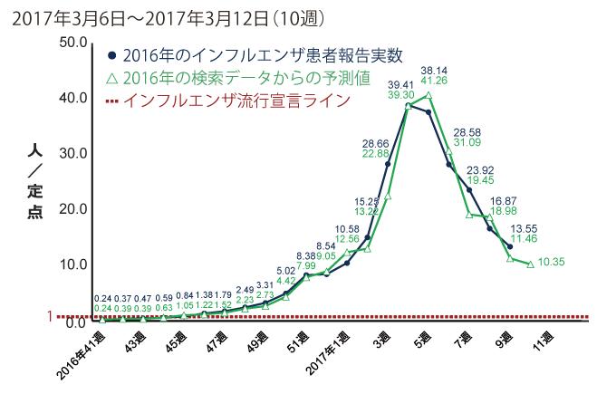 2017年3月6日から3月12日までの間のインフルエンザ患者報告数