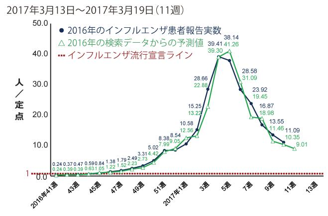 この図は厚生労働省より毎週発表されているインフルエンザの定点患者報告数の推移と、ヤフー検索のデータから予測した厚生労働省の発表より約1週間はやい予測値を毎週更新しているグラフです。2017年3月13日から3月19日までの間のインフルエンザ患者報告数