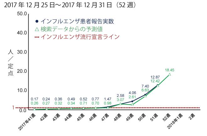 2017年12月25日から12月31日までの間のインフルエンザ患者報告数予測。予測値は18.45