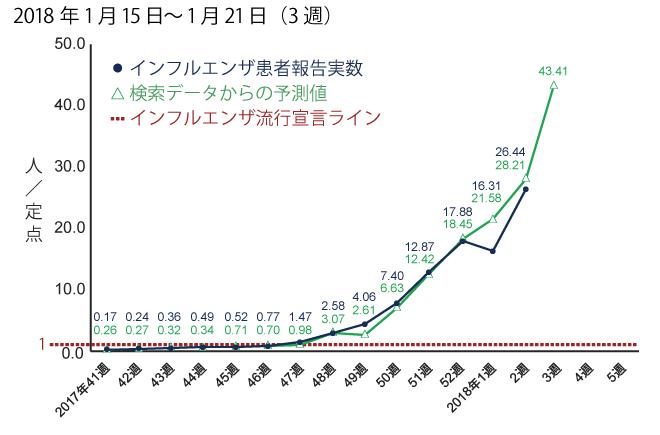 2018年1月15日から1月21日までの間のインフルエンザ患者報告数予測。予測値は43.41