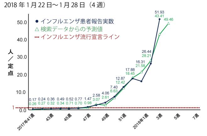 2018年1月22日から1月28日までの間のインフルエンザ患者報告数予測。予測値は49.46
