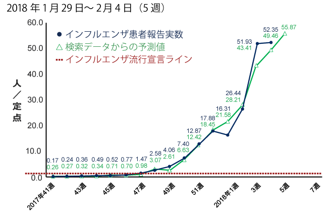 2018年1月29日から2月4日までの間のインフルエンザ患者報告数予測。予測値は55.87