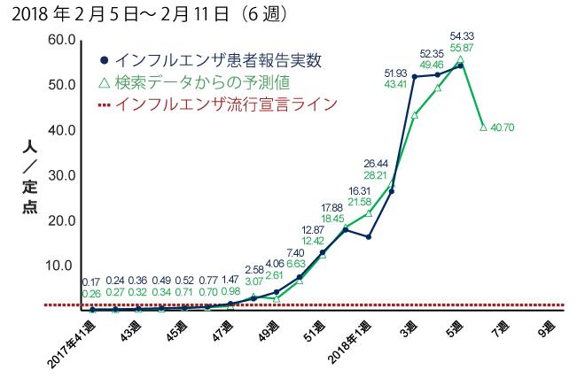 2018年2月5日から2月11日までの間のインフルエンザ患者報告数予測。予測値は40.70