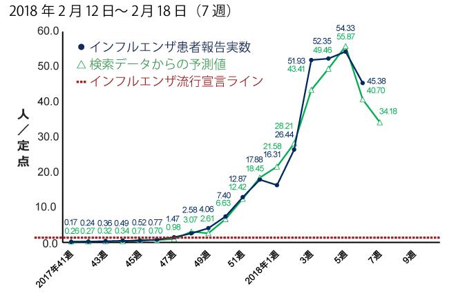 2018年2月12日から2月18日までの間のインフルエンザ患者報告数予測。予測値は34.18