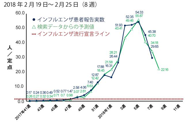 2018年2月19日から2月25日までの間のインフルエンザ患者報告数予測。予測値は22.16