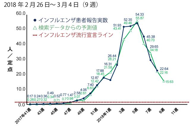 2018年2月26日から3月4日までの間のインフルエンザ患者報告数予測。予測値は15.63