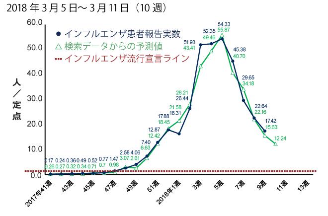 2018年3月5日から3月11日までの間のインフルエンザ患者報告数予測。予測値は12.24