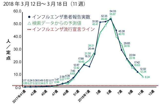 2018年3月12日から3月18日までの間のインフルエンザ患者報告数予測。予測値は8.24