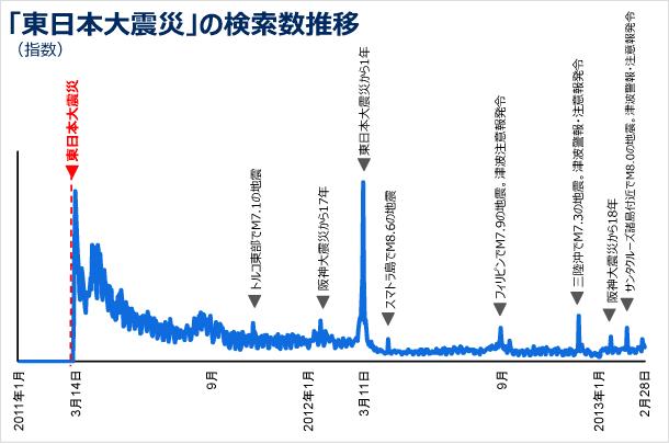 東日本大震災での検索数推移の図(指数)