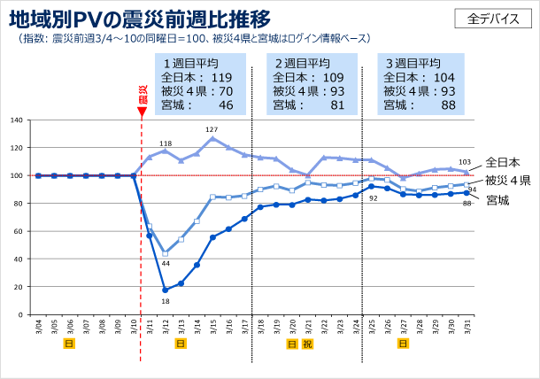 地域別PVの震災前週比推移の図(指数: 震災前週3/4〜10の同曜日=100、被災4県と宮城はログインユーザーベース)