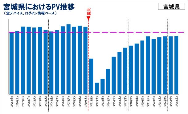 宮城県におけるPV推移の図(全デバイス、ログインユーザベース)