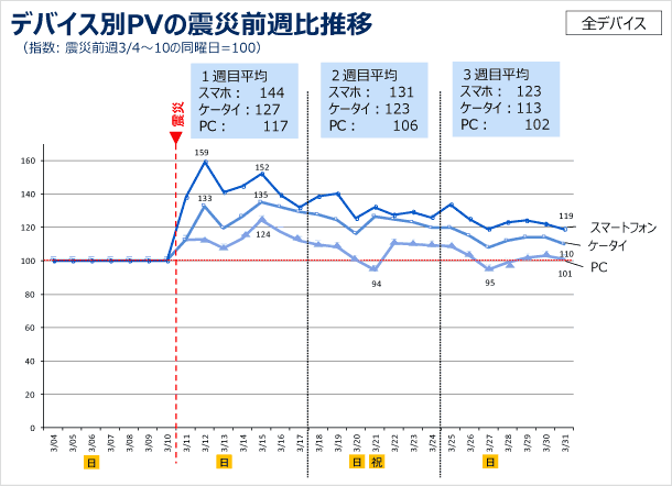 デバイス別PVの震災前週比推移の図 (指数: 震災前週3/4〜10の同曜日=100)