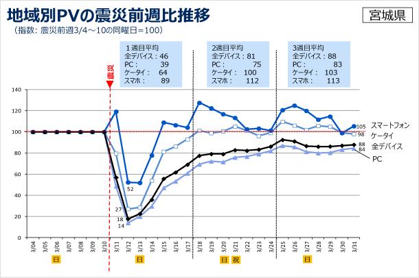 地域別PVの震災前週比推移の図(指数: 震災前週3/4〜10の同曜日=100)