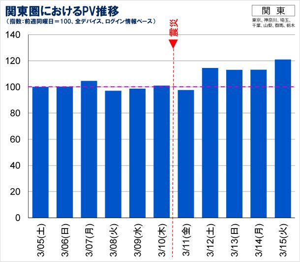 関東圏におけるPV推移の図(全デバイス、ログインユーザベース)
