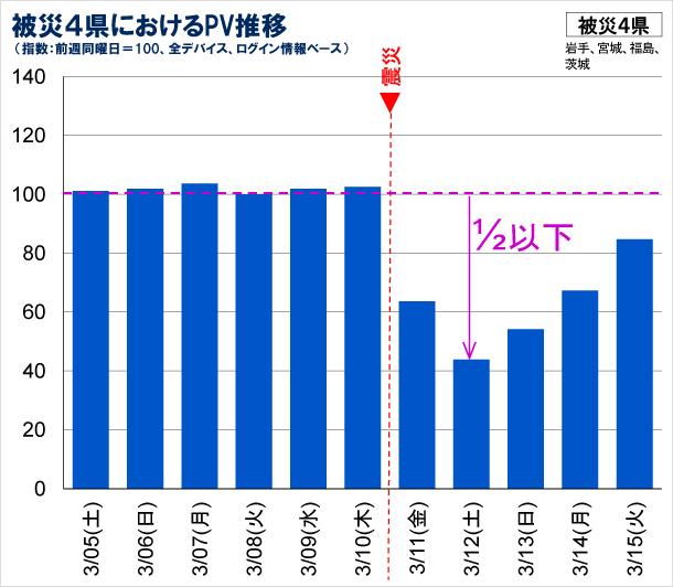 被災4県におけるPV推移の図(全デバイス、ログインユーザベース)