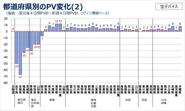 都道府県別のPV変化の図2(指数:震災後4日間PV計÷前週4日間PV計、ログインユーザベース)