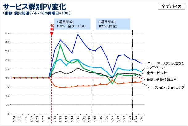 サービス群別PV変化の図(指数%:震災前(4〜10日)との同日比)
