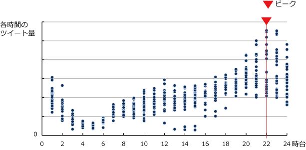 2014年2月分の各日の時間帯別総ツイート数の図