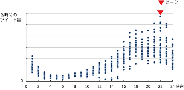 2014年2月分の「疲れた」の時間帯別ツイート数の図