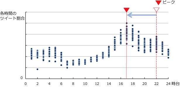 2014年2月分の「疲れた」の時間帯別ツイート割合の図