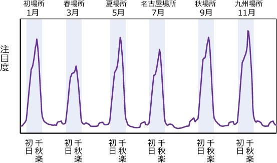 大相撲の2013年の注目度推移の図