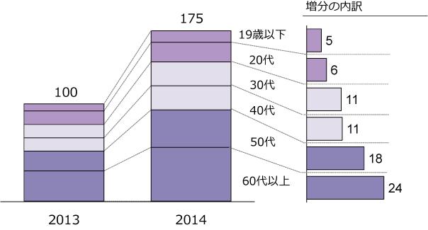 大相撲の関心層の年代別変化の図