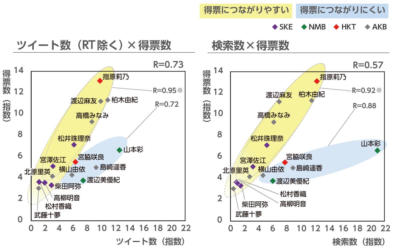 インターネット上の注目度とAKB総選挙結果の関係の図から得票につながりやすい層と得票につながりにくい層を色分けした図