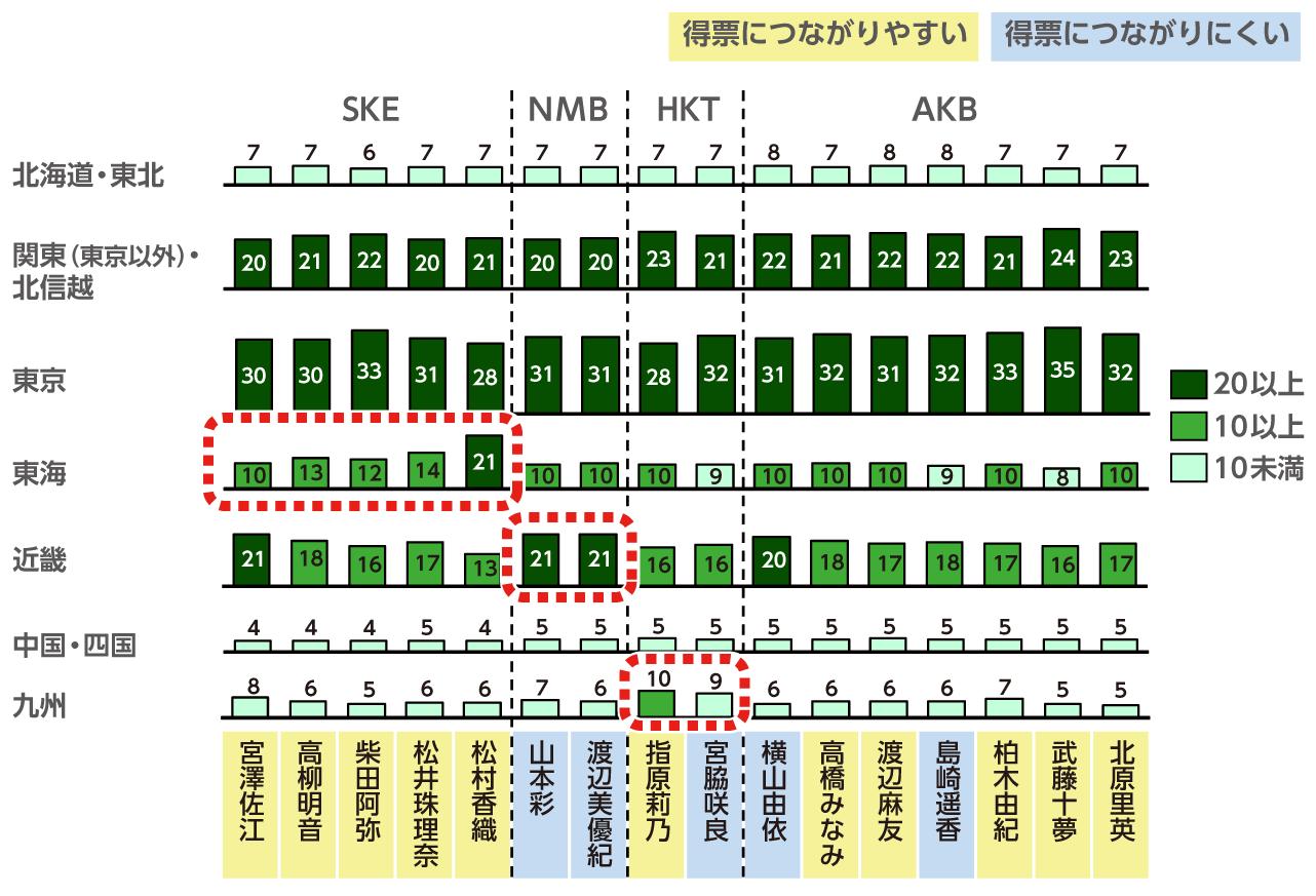 AKB総選挙上位メンバーの関心層エリア構成の図