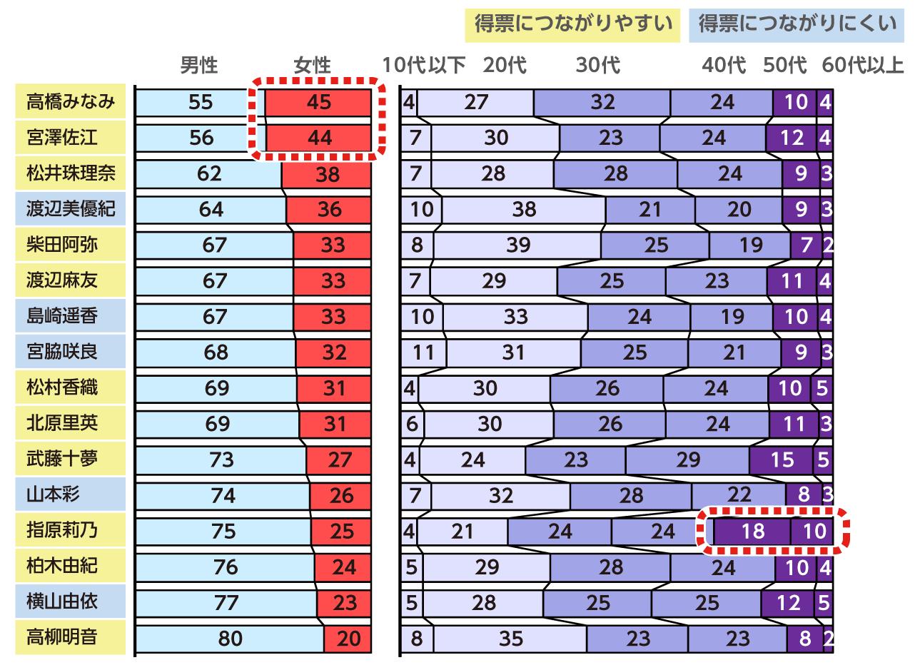 AKB総選挙上位メンバーの性年代別関心層の図