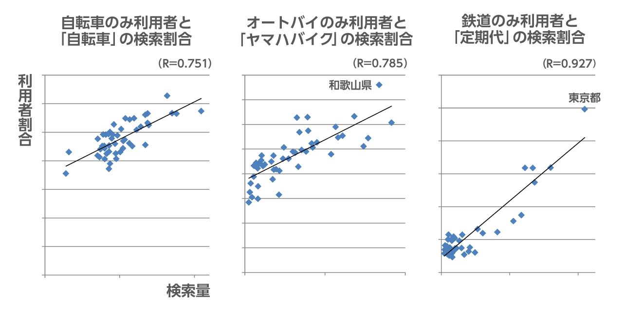 都道府県別交通手段割合と検索割合との相関図