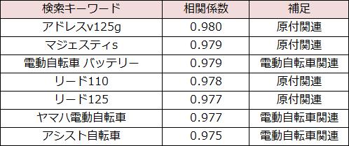 日本の人口密度と相関の高い原付、電動自転車関連キーワードの図