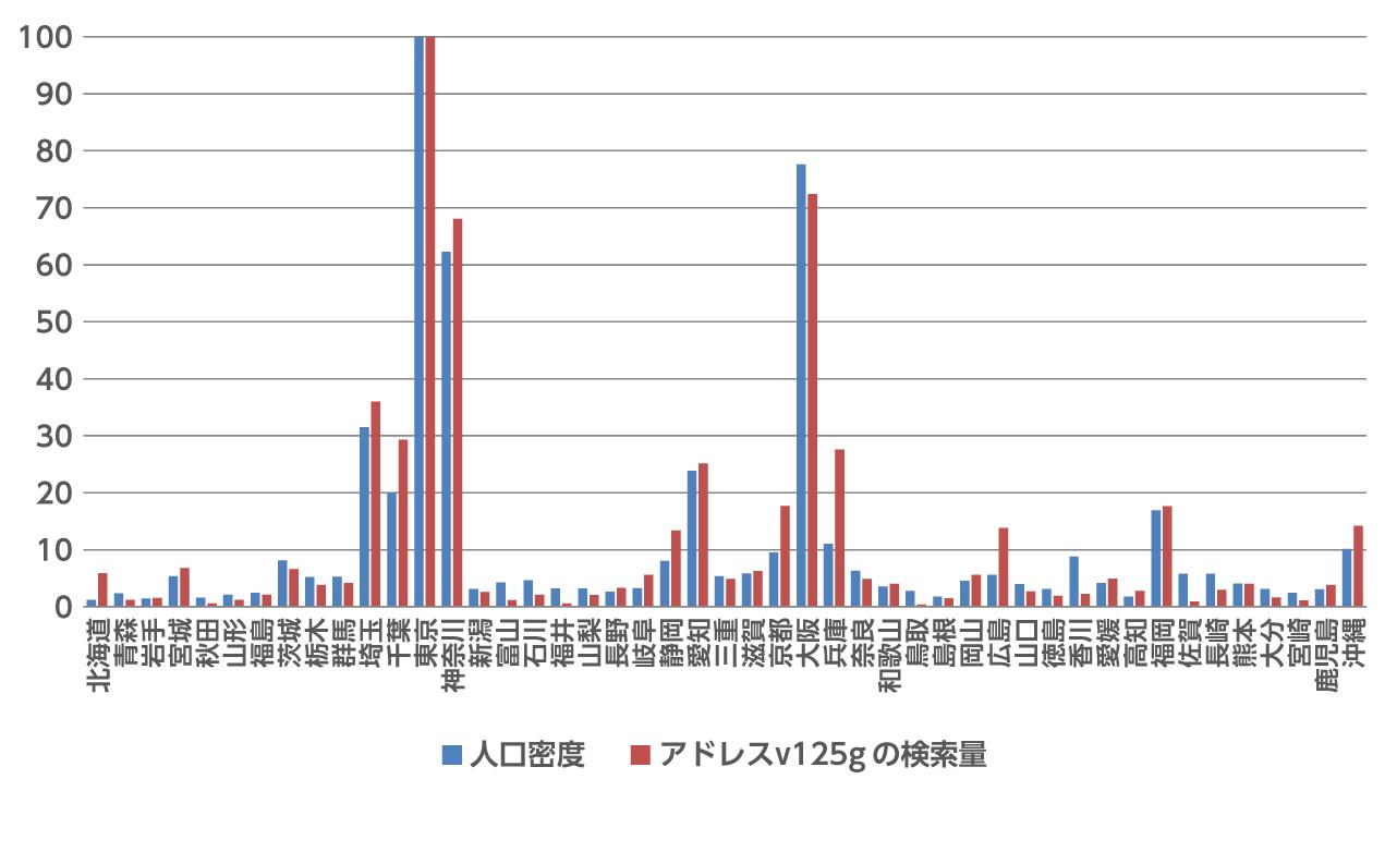 人口密度と「アドレスV125G」の検索量比較の図
