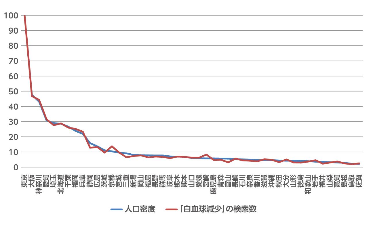 単身世帯数と「白血球減少」の検索量比較の図