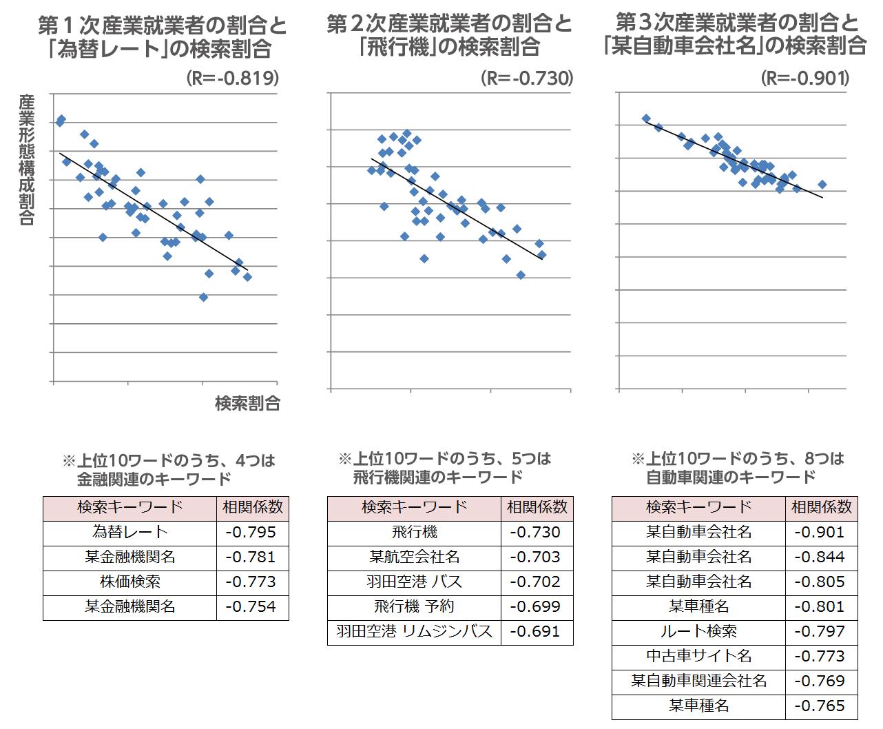 産業形態就業者別構成割合と各検索割合との相関図