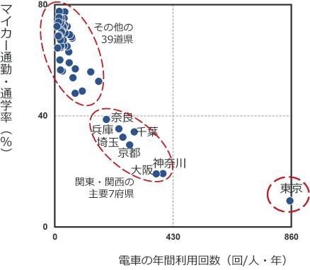 電車の年間利用回数とマイカー通勤・通学率:都道府県マッピングの画像