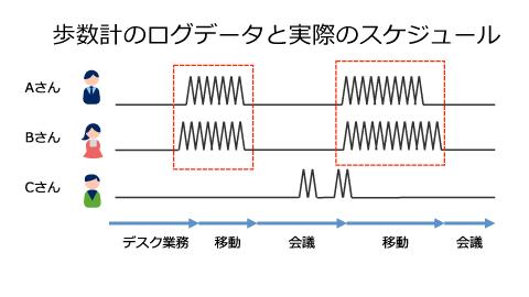 歩数計の波形による比較の画像