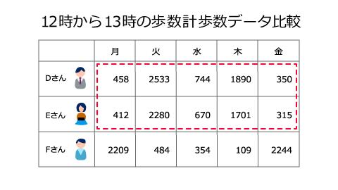 歩数計の歩数による比較の画像