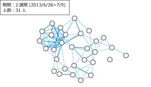 歩数計データから作成した関係図の画像