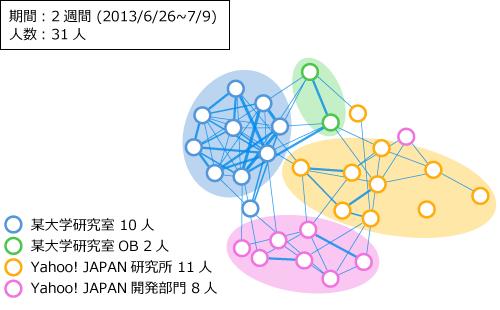 リアルの関係を重ね合わせた関係図の画像