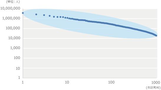日本の市区町村人口ランキング上位1,000(両辺対数)の図