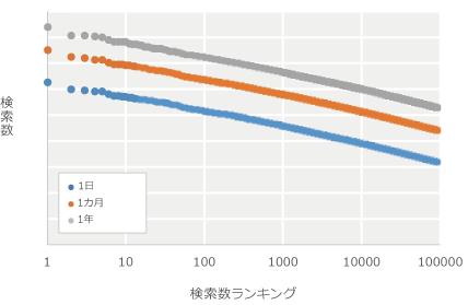 集計期間別の検索数ランキング上位100,000(両辺対数)の図