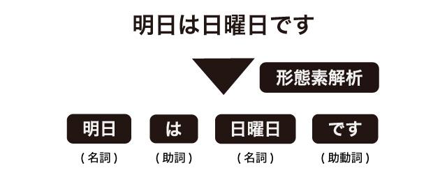 形態素解析の例の図