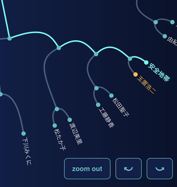 スマートフォン版のアーティストクラスタリングチャートの図