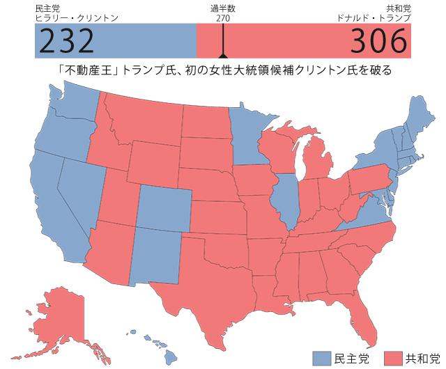 2016年11月米大統領選結果の図、不動産王トランプ氏が初の女性大統領候補クリントン氏を破る