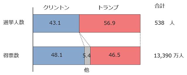 米大統領選挙の結果まとめのグラフ画像