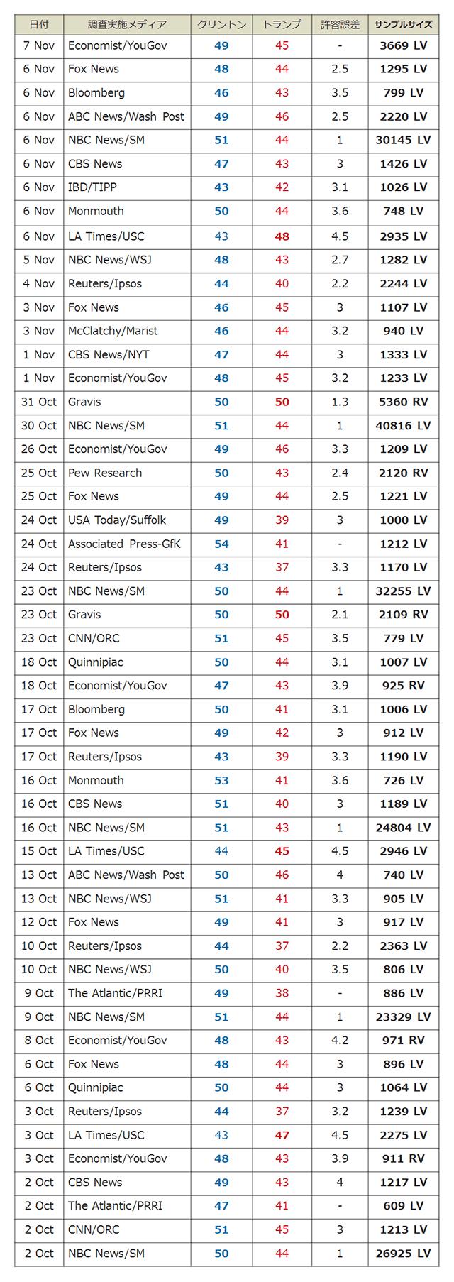 各社の得票率予測とサンプルサイズの一覧画像