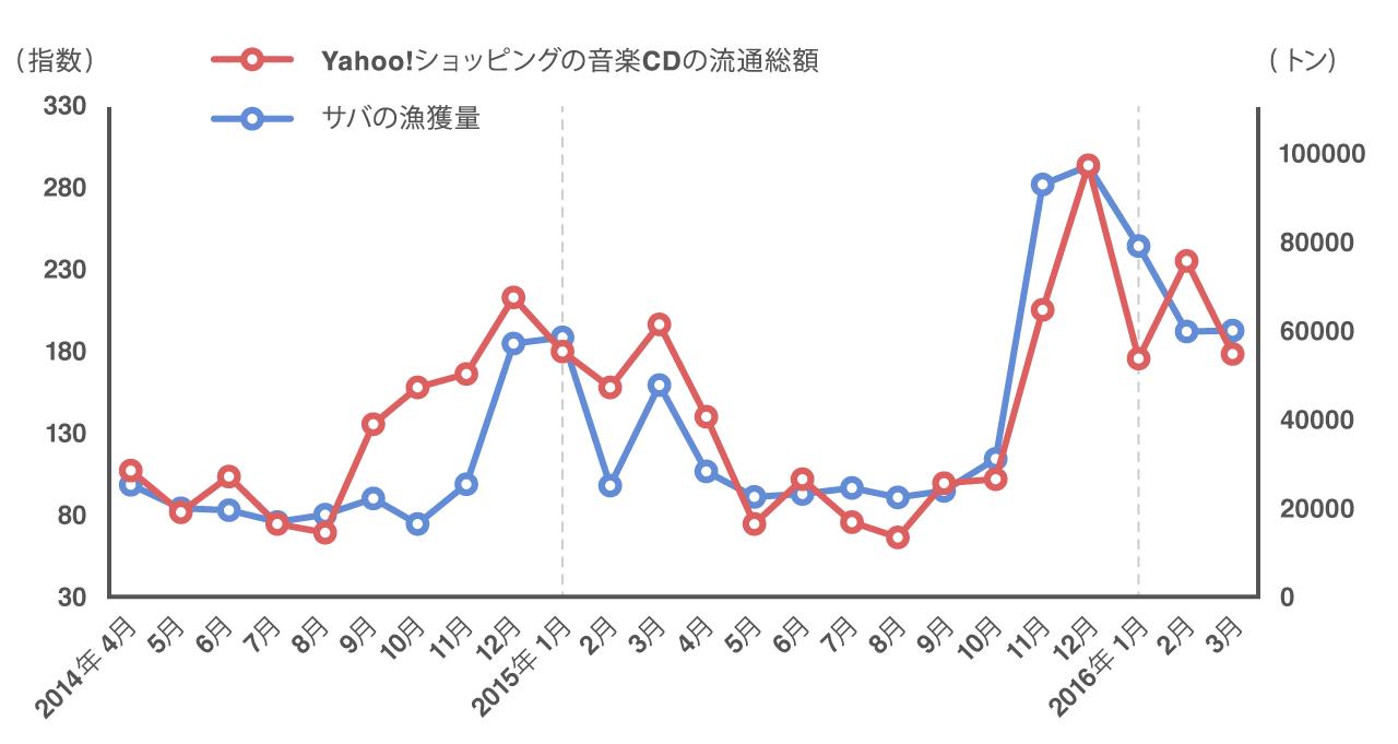 ヤフーショッピングの音楽CDの流通総額とサバの漁獲量の2年間の推移が一致していることを示すグラフ
