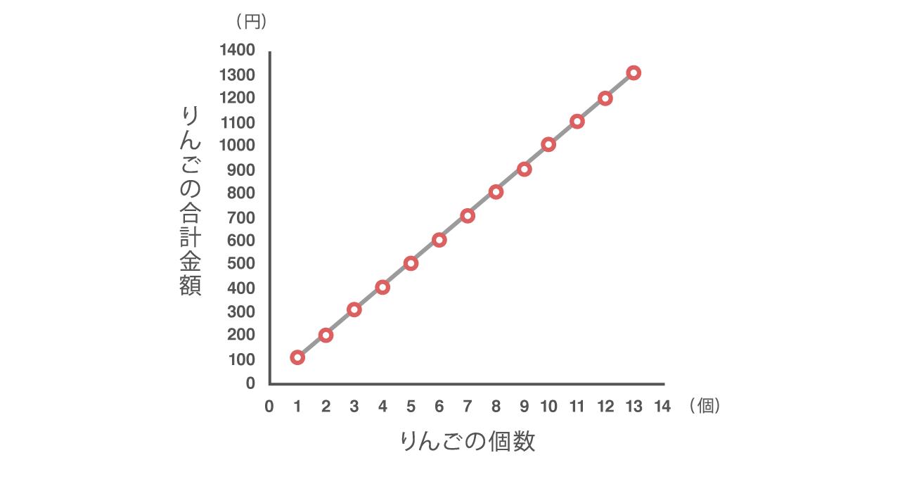りんごの個数とその合計金額の散布図。りんごの個数が増えるたびに合計金額が一定量増加し相関係数が1であることを示している