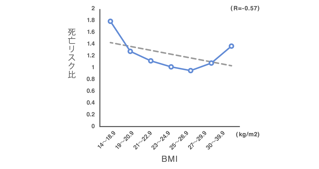 因果関係があっても相関がないものの例としてBMI値の変化と死亡リスク比の推移を示すグラフ。BMIが高すぎても低すぎても死亡リスクが上がるため相関係数は負の相関になるが因果関係はある